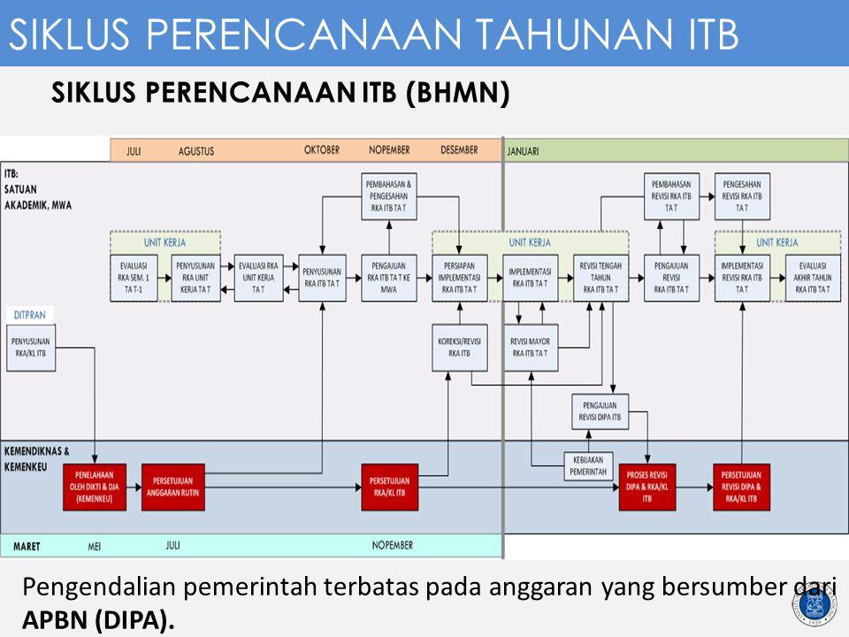 SIKLUS PERENCANAAN ITB (BHMN) Pengendalian pemerintah terbatas pada anggaran yang bersumber dari APBN (DIPA). SIKLUS PERENCANAAN TAHUNAN ITB