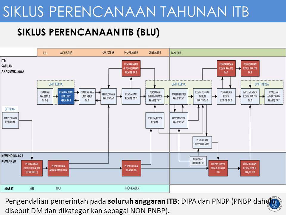 SIKLUS PERENCANAAN ITB (BLU) Pengendalian pemerintah pada seluruh anggaran ITB: DIPA dan PNBP (PNBP dahulu disebut DM dan dikategorikan sebagai NON PN