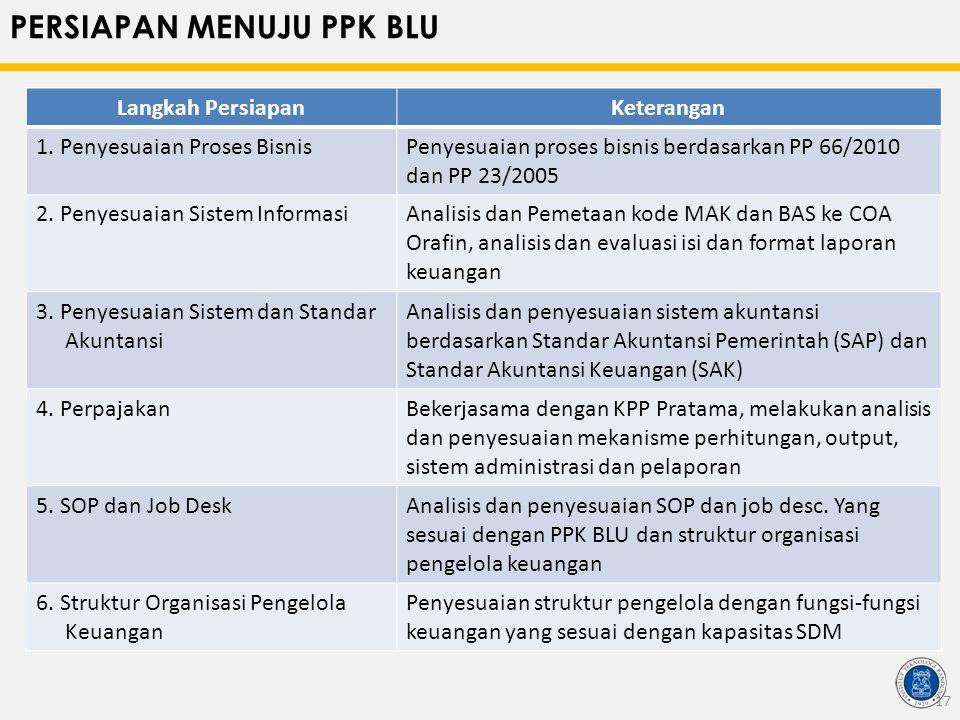 PERSIAPAN MENUJU PPK BLU Langkah PersiapanKeterangan 1. Penyesuaian Proses BisnisPenyesuaian proses bisnis berdasarkan PP 66/2010 dan PP 23/2005 2. Pe