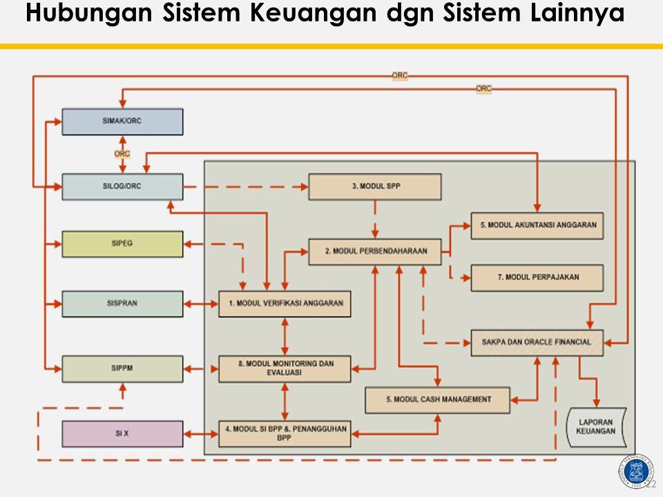 Hubungan Sistem Keuangan dgn Sistem Lainnya 22