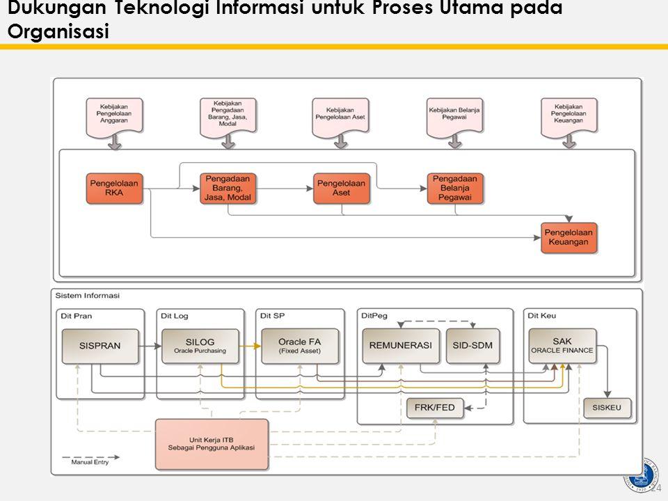 Dukungan Teknologi Informasi untuk Proses Utama pada Organisasi 24