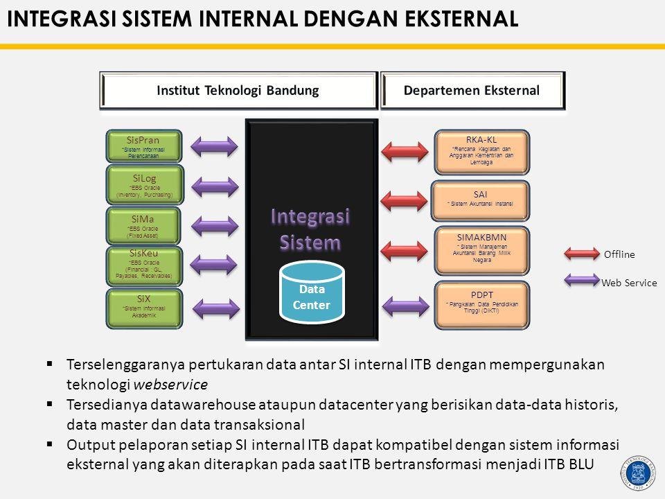 INTEGRASI SISTEM INTERNAL DENGAN EKSTERNAL SisPran *Sistem Informasi Perencanaan SiLog *EBS Oracle (Inventory, Purchasing) SisKeu *EBS Oracle (Financi