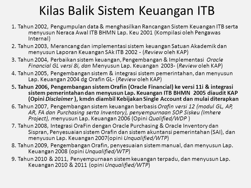 Kilas Balik Sistem Keuangan ITB 1. Tahun 2002, Pengumpulan data & menghasilkan Rancangan Sistem Keuangan ITB serta menyusun Neraca Awal ITB BHMN Lap.