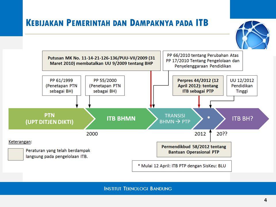 SIKLUS PERENCANAAN ITB (BLU) Pengendalian pemerintah pada seluruh anggaran ITB: DIPA dan PNBP (PNBP dahulu disebut DM dan dikategorikan sebagai NON PNBP).