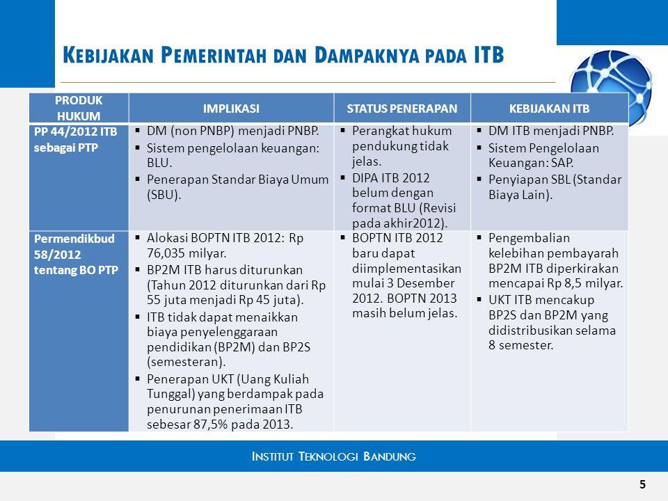 PERSIAPAN ITB DALAM MENERAPKAN PPK BLU (1) Awal 2011 dibentuk Tim Persiapan BLU (sk Rektor) a.l.