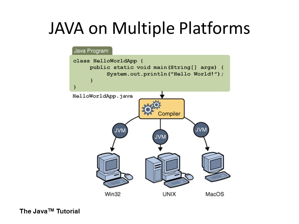 JAVA on Multiple Platforms The Java TM Tutorial