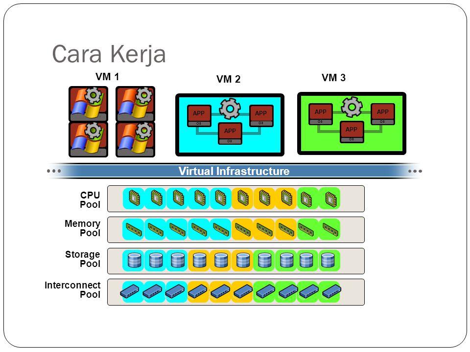 Cara Kerja Interconnect Pool CPU Pool Memory Pool Storage Pool APP OS APP OS APP OS APP OS APP OS APP OS Virtual Infrastructure VM 1 VM 2 VM 3