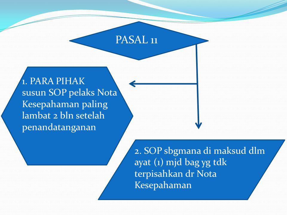 PASAL 11 1. PARA PIHAK susun SOP pelaks Nota Kesepahaman paling lambat 2 bln setelah penandatanganan 2. SOP sbgmana di maksud dlm ayat (1) mjd bag yg