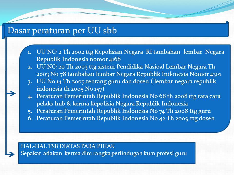 Dasar peraturan per UU sbb 1.UU NO 2 Th 2002 ttg Kepolisian Negara RI tambahan lembar Negara Republik Indonesia nomor 4168 2.UU NO 20 Th 2003 ttg sist