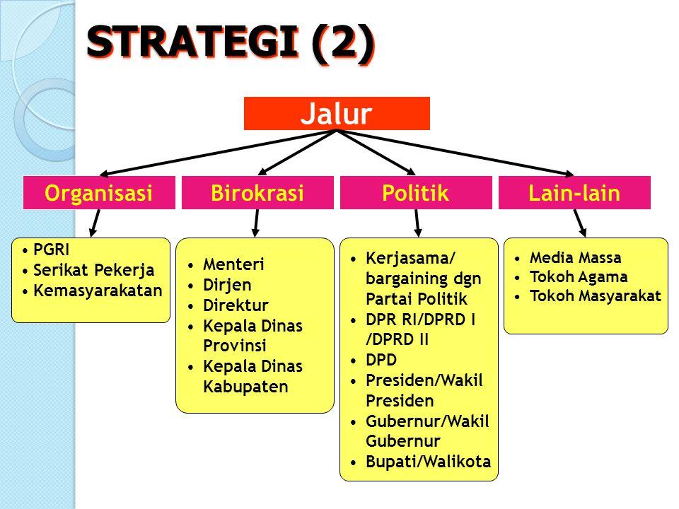 STRATEGI (2) Jalur OrganisasiLain-lainPolitikBirokrasi PGRI Serikat Pekerja Kemasyarakatan Menteri Dirjen Direktur Kepala Dinas Provinsi Kepala Dinas