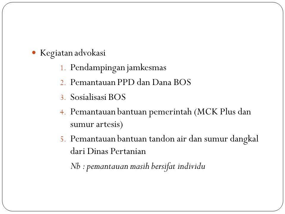 Kegiatan advokasi 1.Pendampingan jamkesmas 2. Pemantauan PPD dan Dana BOS 3.