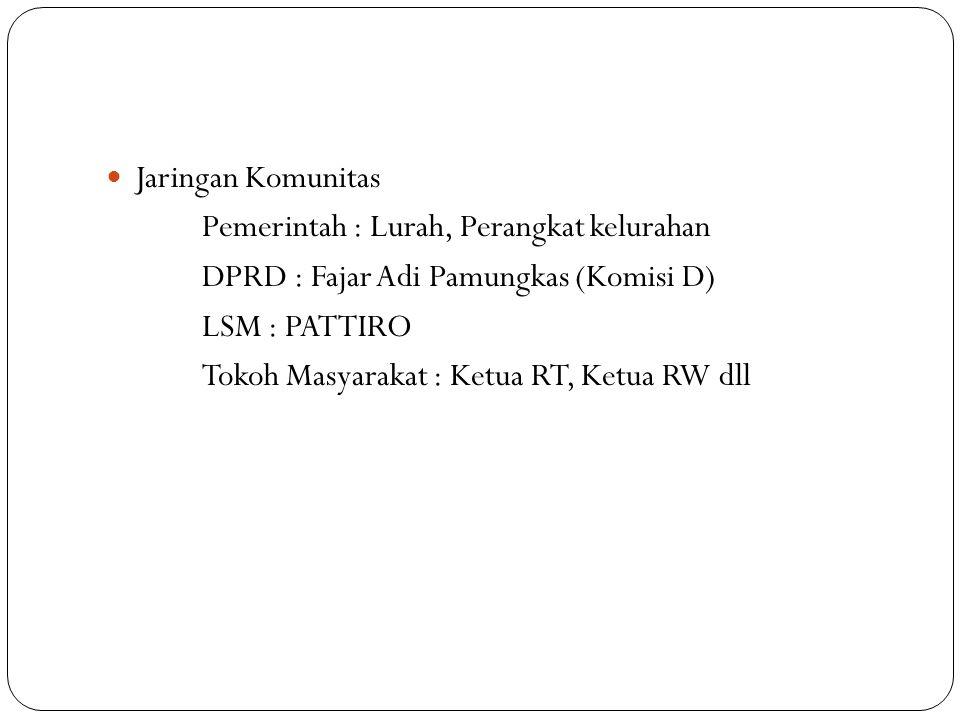 Jaringan Komunitas Pemerintah : Lurah, Perangkat kelurahan DPRD : Fajar Adi Pamungkas (Komisi D) LSM : PATTIRO Tokoh Masyarakat : Ketua RT, Ketua RW d