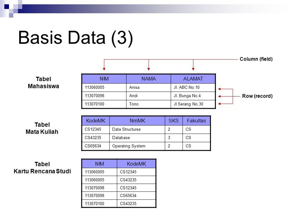 Basis Data (3) NIMNAMAALAMAT 113060005AnisaJl. ABC No.10 113070098AndiJl. Bunga No.4 113070100TonoJl Serang No.30 KodeMKNmMKSKSFakultas CS12345Data St