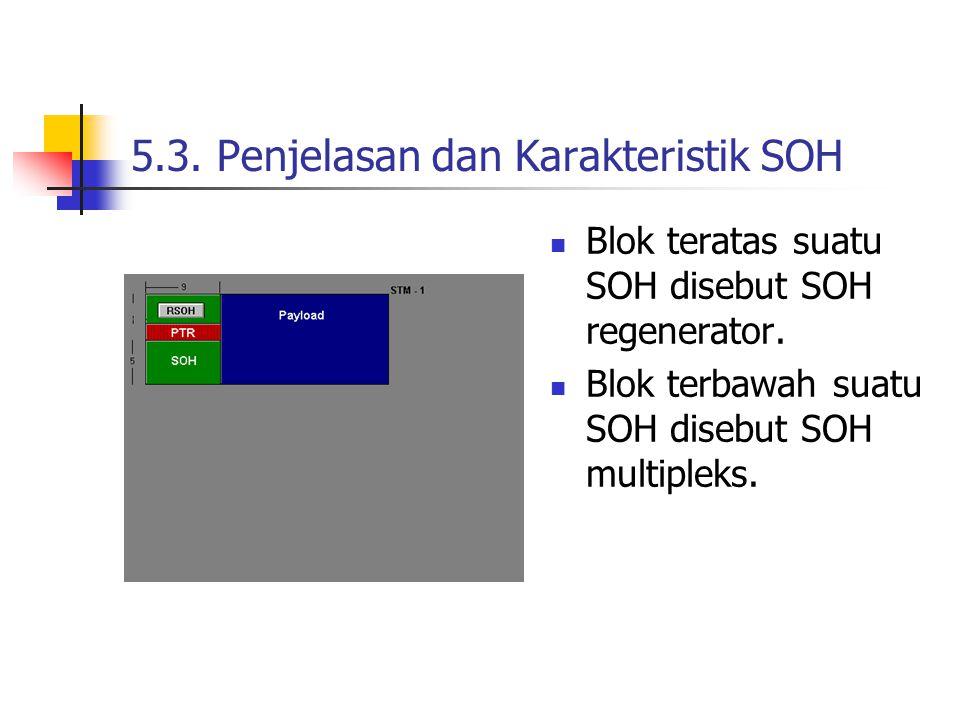 5.3.Penjelasan dan Karakteristik SOH Blok teratas suatu SOH disebut SOH regenerator.