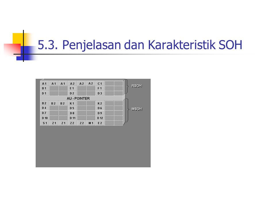 5.3. Penjelasan dan Karakteristik SOH