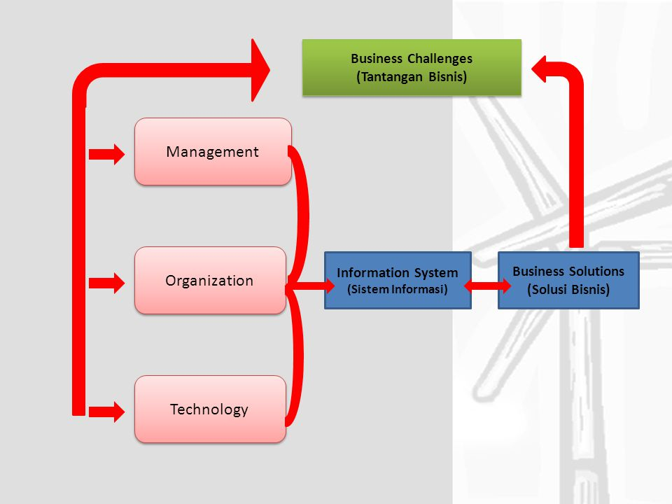 Business Challenges (Tantangan Bisnis) Business Challenges (Tantangan Bisnis) Management Organization Technology Information System (Sistem Informasi) Business Solutions (Solusi Bisnis)