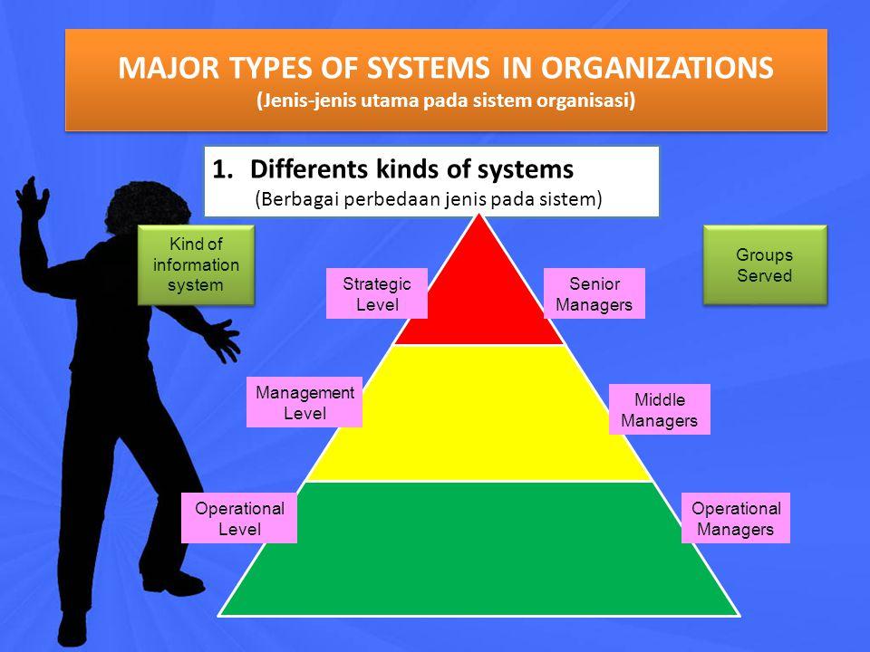 ENTERPRISE INFORMATION SYSTEM (EntIS) cont. Tujuan EntIS : Mengumpulkan dan menyebarkan data ke seluruh proses yang terdapat di sebuah organisasi EntI