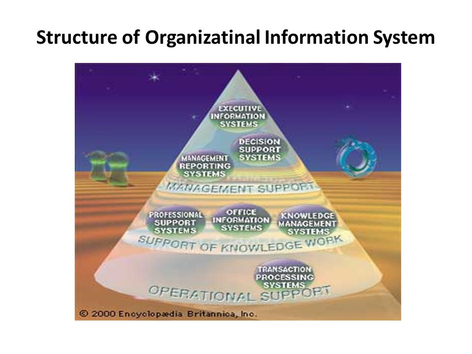 MAJOR TYPES OF SYSTEMS IN ORGANIZATIONS (Jenis-jenis utama pada sistem organisasi) MAJOR TYPES OF SYSTEMS IN ORGANIZATIONS (Jenis-jenis utama pada sis