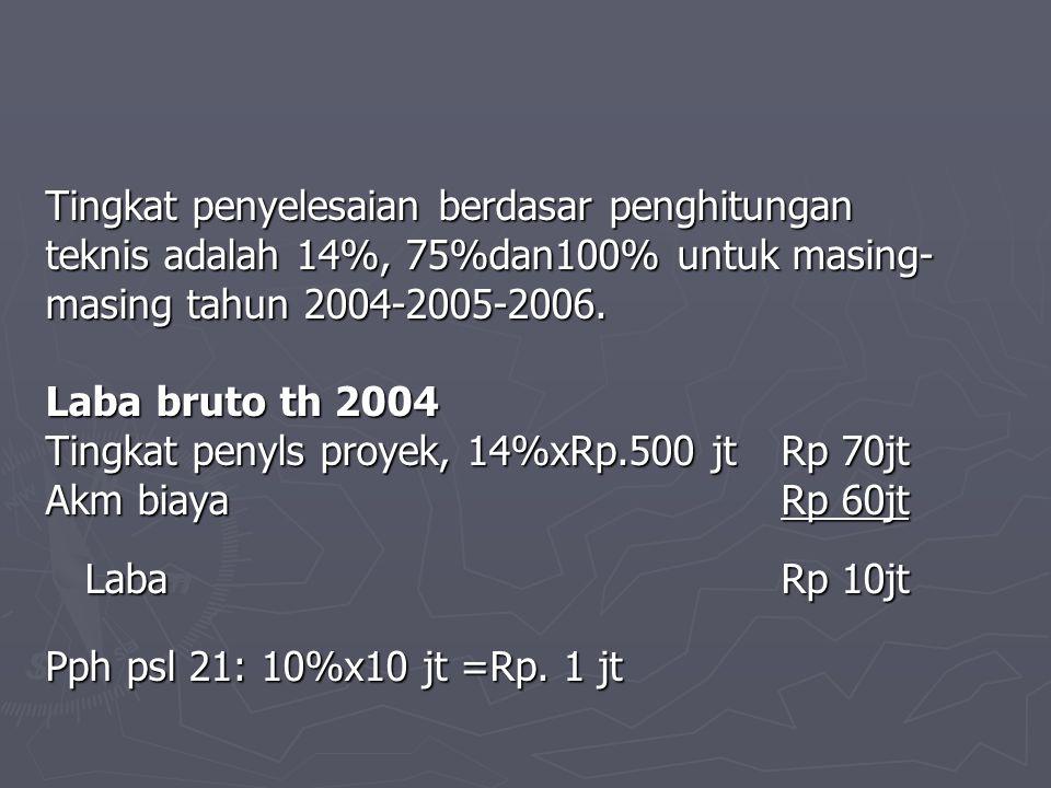 Tingkat penyelesaian berdasar penghitungan teknis adalah 14%, 75%dan100% untuk masing- masing tahun 2004-2005-2006. Laba bruto th 2004 Tingkat penyls