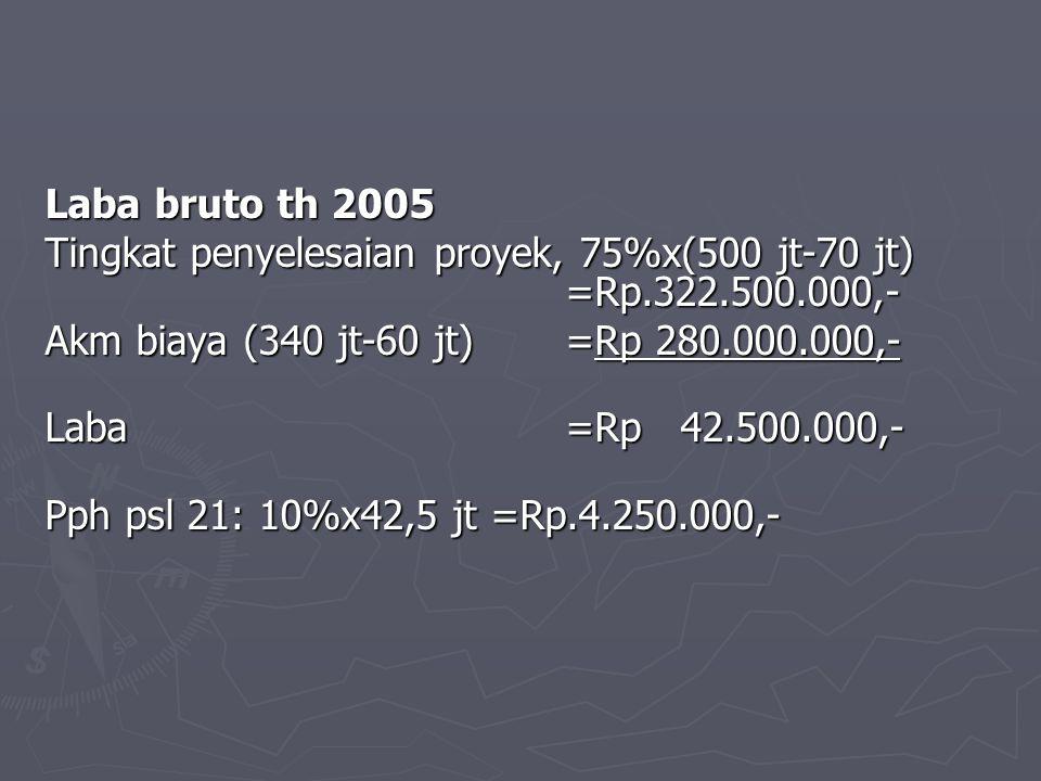 Laba bruto th 2005 Tingkat penyelesaian proyek, 75%x(500 jt-70 jt) =Rp.322.500.000,- Akm biaya (340 jt-60 jt)=Rp 280.000.000,- Laba=Rp 42.500.000,- Pp
