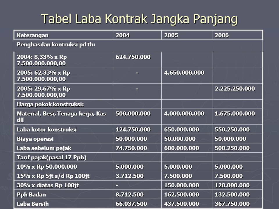 Tabel Laba Kontrak Jangka Panjang Keterangan200420052006 Penghasilan kontruksi pd th: 2004: 8,33% x Rp 7.500.000.000,00 624.750.000 2005: 62,33% x Rp
