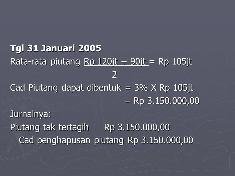 Tgl 31 Januari 2005 Rata-rata piutang Rp 120jt + 90jt = Rp 105jt 2 Cad Piutang dapat dibentuk = 3% X Rp 105jt = Rp 3.150.000,00 = Rp 3.150.000,00Jurna