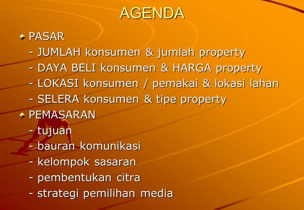 AGENDA PASAR - JUMLAH konsumen & jumlah property - DAYA BELI konsumen & HARGA property - LOKASI konsumen / pemakai & lokasi lahan - SELERA konsumen &