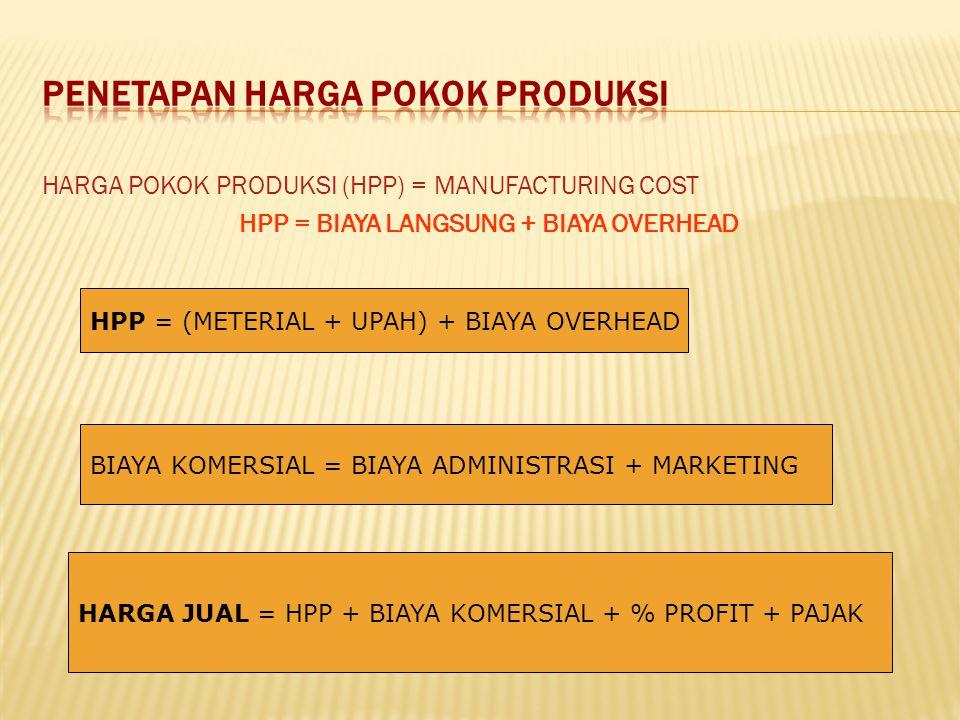 HARGA POKOK PRODUKSI (HPP) = MANUFACTURING COST HPP = BIAYA LANGSUNG + BIAYA OVERHEAD HPP = (METERIAL + UPAH) + BIAYA OVERHEAD BIAYA KOMERSIAL = BIAYA ADMINISTRASI + MARKETING HARGA JUAL = HPP + BIAYA KOMERSIAL + % PROFIT + PAJAK