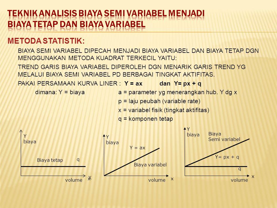 METODA STATISTIK: BIAYA SEMI VARIABEL DIPECAH MENJADI BIAYA VARIABEL DAN BIAYA TETAP DGN MENGGUNAKAN METODA KUADRAT TERKECIL YAITU: TREND GARIS BIAYA VARIABEL DIPEROLEH DGN MENARIK GARIS TREND YG MELALUI BIAYA SEMI VARIABEL PD BERBAGAI TINGKAT AKTIFITAS.