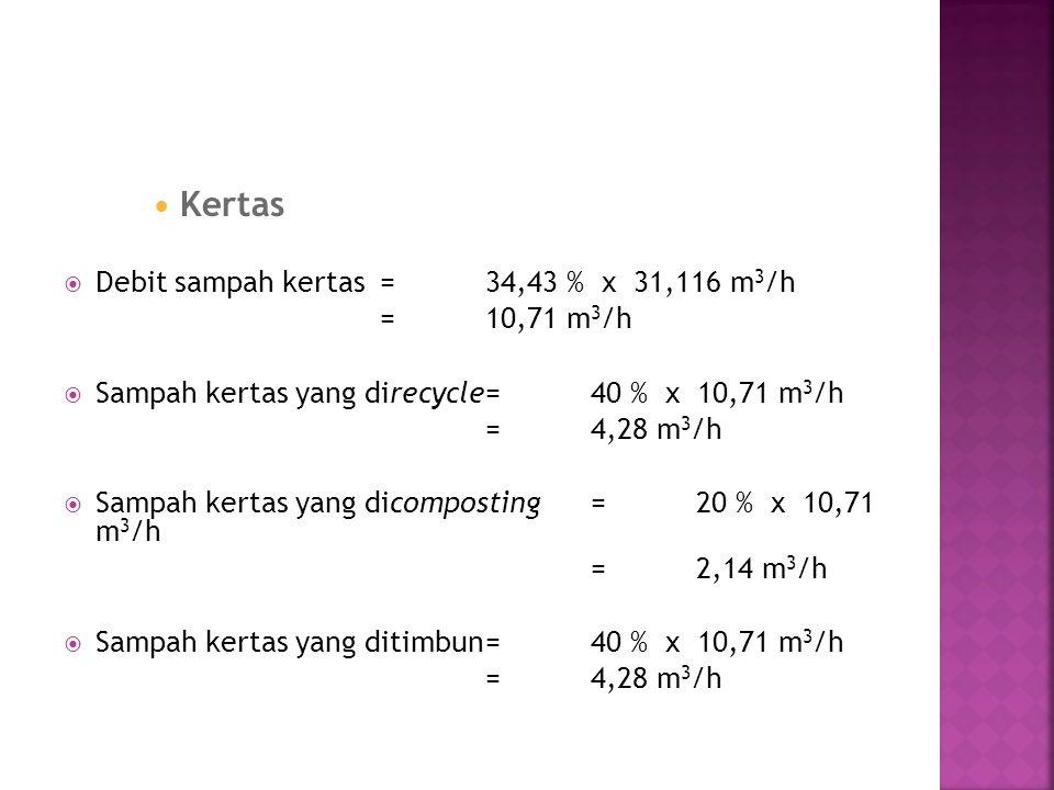 Kertas  Debit sampah kertas=34,43 % x 31,116 m 3 /h =10,71 m 3 /h  Sampah kertas yang direcycle=40 % x 10,71 m 3 /h =4,28 m 3 /h  Sampah kertas yan