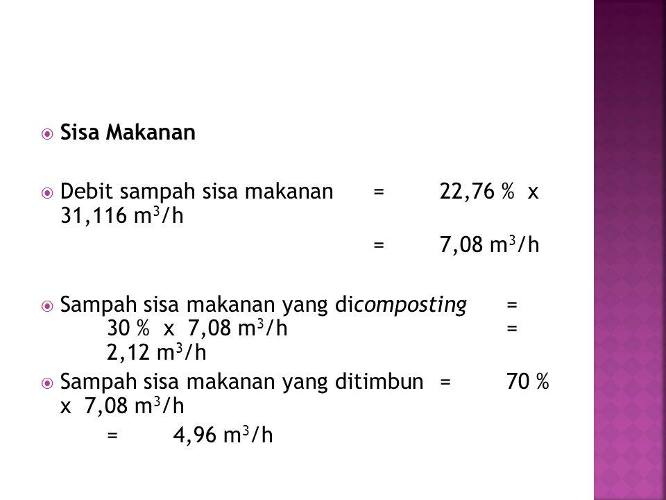  Sisa Makanan  Debit sampah sisa makanan=22,76 % x 31,116 m 3 /h =7,08 m 3 /h  Sampah sisa makanan yang dicomposting= 30 % x 7,08 m 3 /h= 2,12 m 3 /h  Sampah sisa makanan yang ditimbun=70 % x 7,08 m 3 /h =4,96 m 3 /h