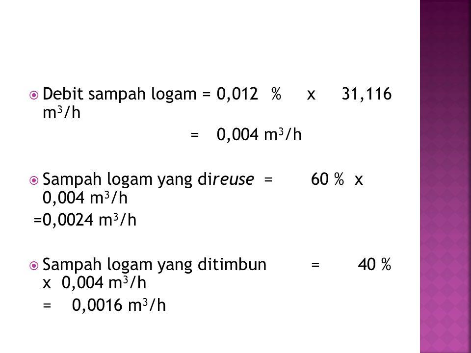  Debit sampah logam =0,012 % x 31,116 m 3 /h =0,004 m 3 /h  Sampah logam yang direuse=60 % x 0,004 m 3 /h =0,0024 m 3 /h  Sampah logam yang ditimbu