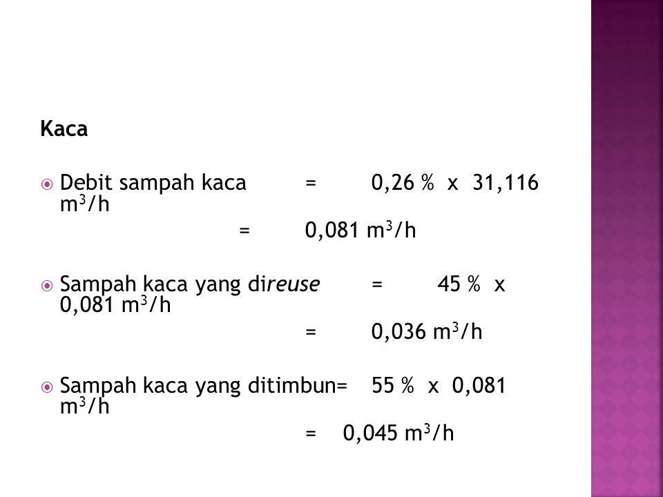 Kaca  Debit sampah kaca=0,26 % x 31,116 m 3 /h =0,081 m 3 /h  Sampah kaca yang direuse=45 % x 0,081 m 3 /h =0,036 m 3 /h  Sampah kaca yang ditimbun=55 % x 0,081 m 3 /h = 0,045 m 3 /h