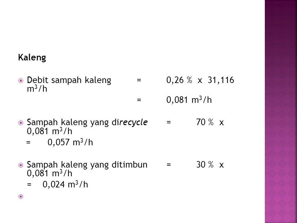 Kaleng  Debit sampah kaleng=0,26 % x 31,116 m 3 /h =0,081 m 3 /h  Sampah kaleng yang direcycle=70 % x 0,081 m 3 /h =0,057 m 3 /h  Sampah kaleng yan