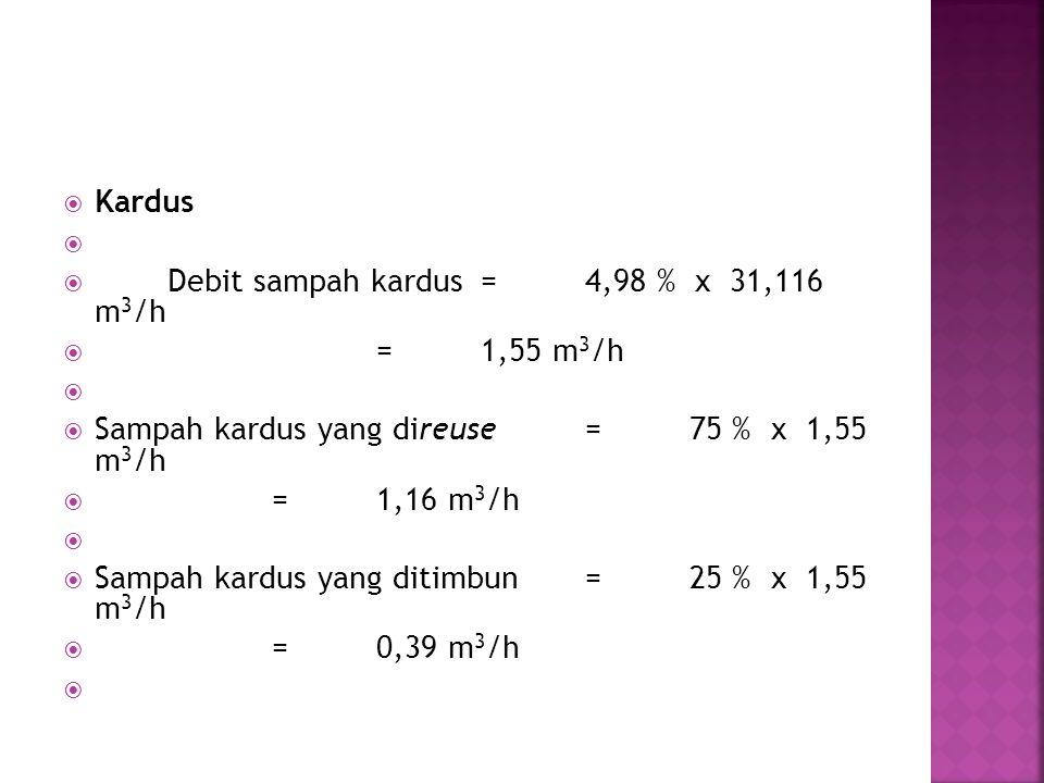 Kardus   Debit sampah kardus=4,98 % x 31,116 m 3 /h  =1,55 m 3 /h   Sampah kardus yang direuse=75 % x 1,55 m 3 /h  =1,16 m 3 /h   Sampah kardus yang ditimbun=25 % x 1,55 m 3 /h  =0,39 m 3 /h 