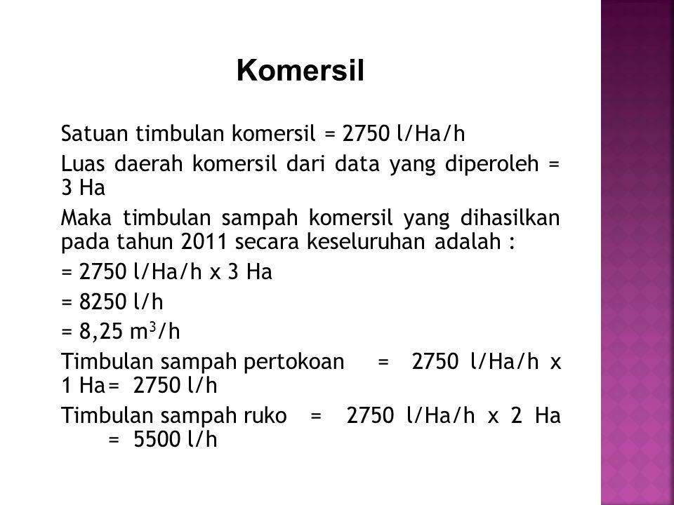 Satuan timbulan komersil = 2750 l/Ha/h Luas daerah komersil dari data yang diperoleh = 3 Ha Maka timbulan sampah komersil yang dihasilkan pada tahun 2011 secara keseluruhan adalah : = 2750 l/Ha/h x 3 Ha = 8250 l/h = 8,25 m 3 /h Timbulan sampah pertokoan = 2750 l/Ha/h x 1 Ha= 2750 l/h Timbulan sampah ruko= 2750 l/Ha/h x 2 Ha = 5500 l/h