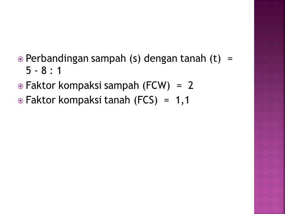  Perbandingan sampah (s) dengan tanah (t) = 5 - 8 : 1  Faktor kompaksi sampah (FCW) = 2  Faktor kompaksi tanah (FCS) = 1,1