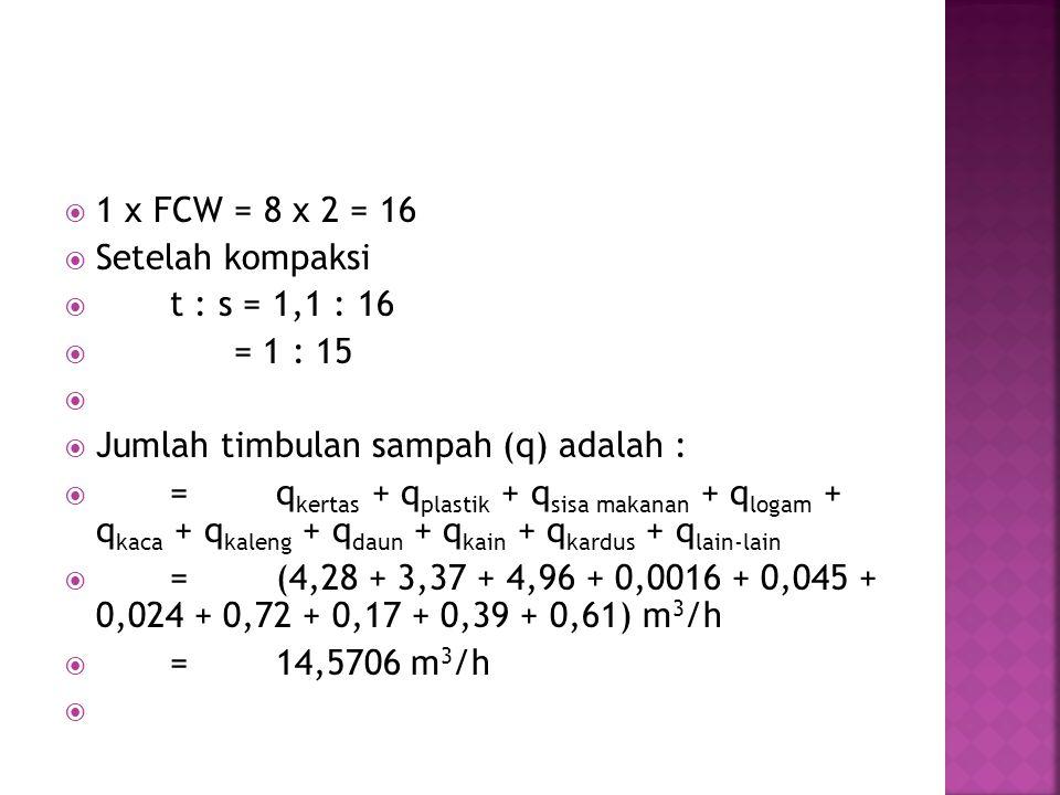  1 x FCW = 8 x 2 = 16  Setelah kompaksi  t : s = 1,1 : 16  = 1 : 15   Jumlah timbulan sampah (q) adalah :  =q kertas + q plastik + q sisa makanan + q logam + q kaca + q kaleng + q daun + q kain + q kardus + q lain-lain  =(4,28 + 3,37 + 4,96 + 0,0016 + 0,045 + 0,024 + 0,72 + 0,17 + 0,39 + 0,61) m 3 /h  =14,5706 m 3 /h 
