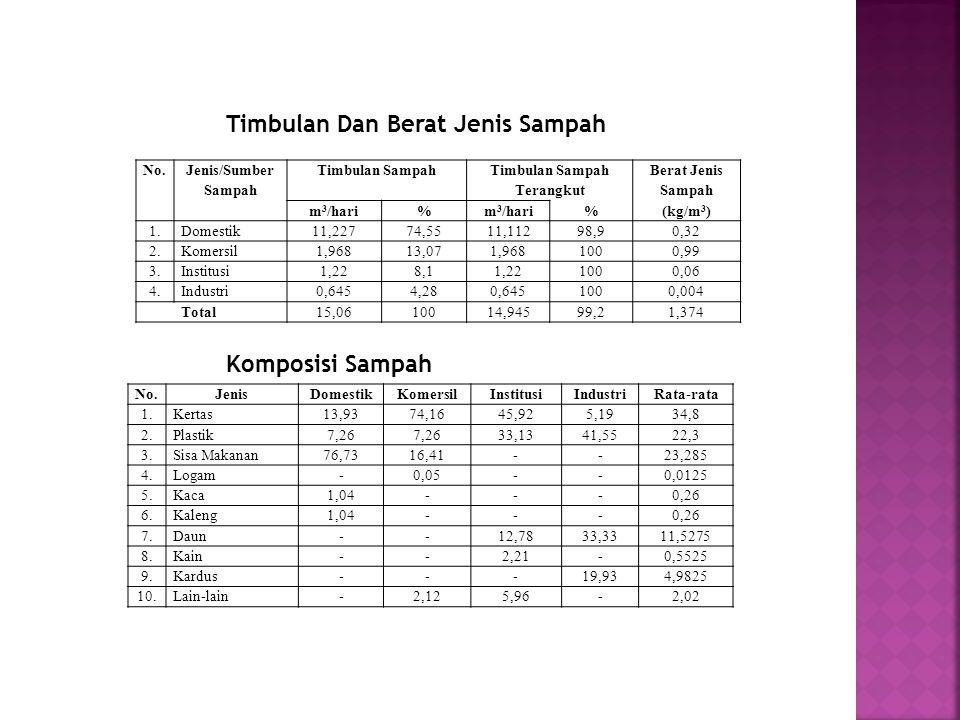 No. Jenis/Sumber Sampah Timbulan Sampah Timbulan Sampah Terangkut Berat Jenis Sampah m 3 /hari% %(kg/m 3 ) 1.Domestik11,22774,5511,11298,90,32 2.Komer