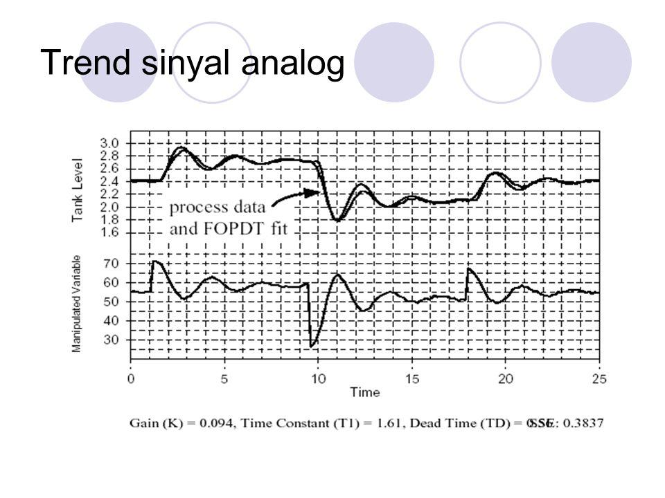Trend sinyal analog