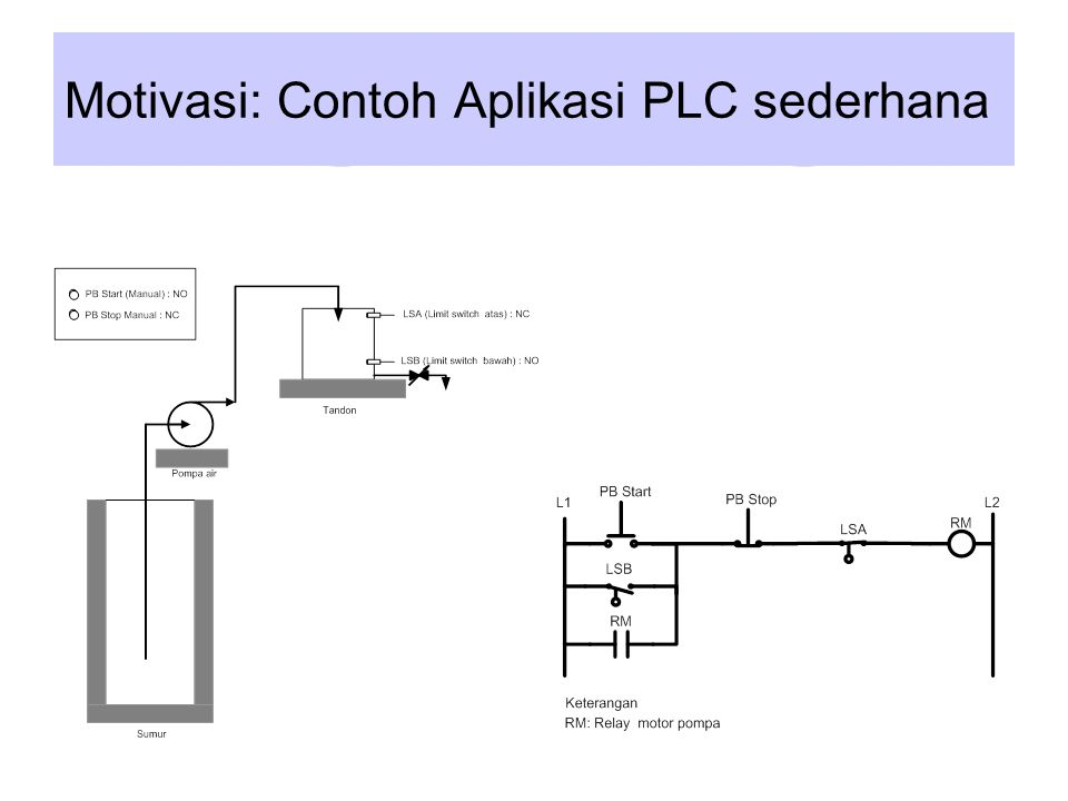 Jantung sistem bagi operator PLCDCS KontrolerHMI (Human machine Interface)