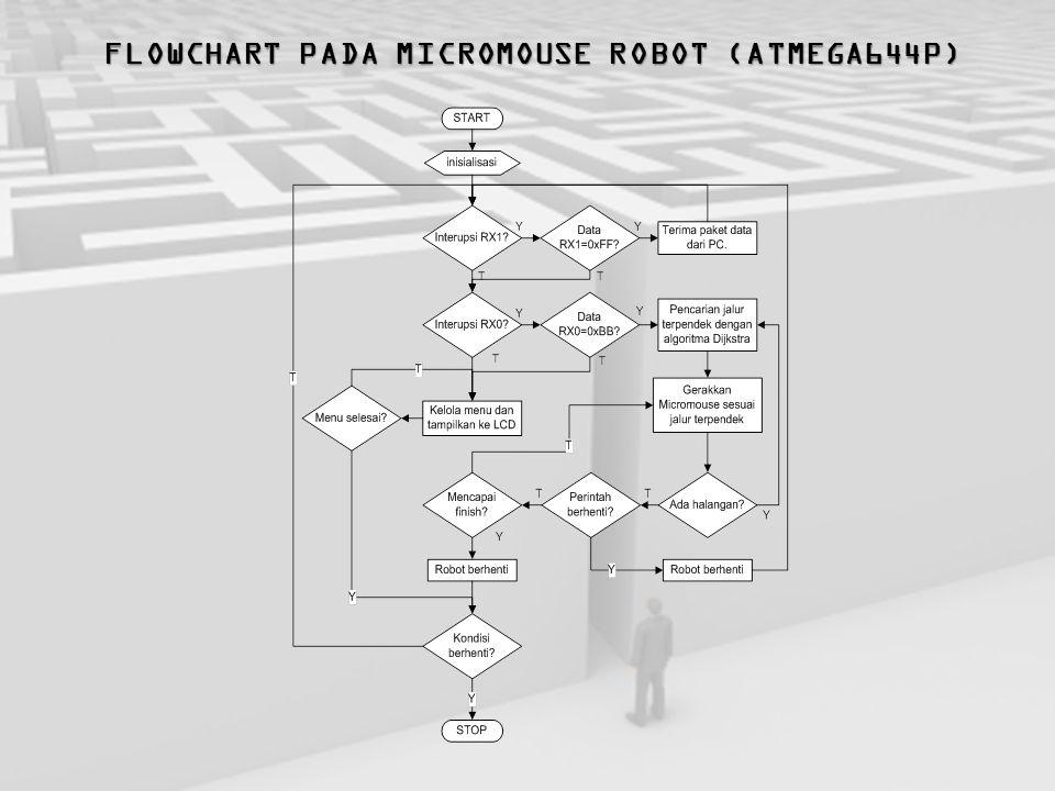 FLOWCHART PADA MICROMOUSE ROBOT (ATMEGA644P)