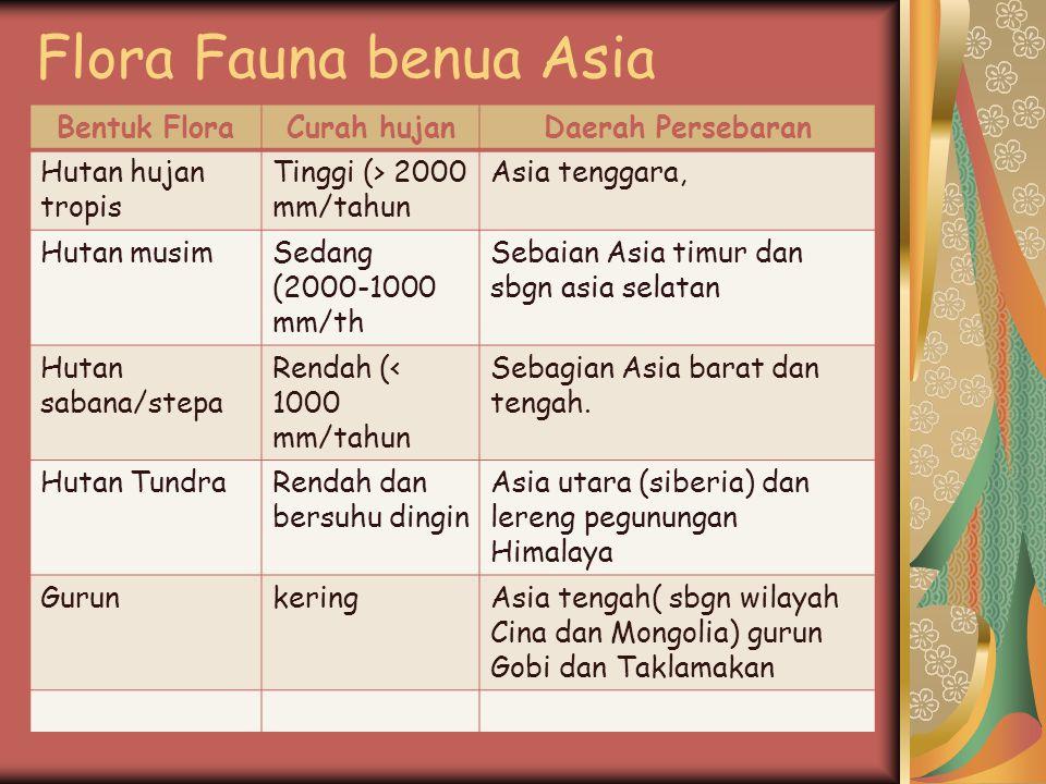 Flora Fauna benua Asia Bentuk FloraCurah hujanDaerah Persebaran Hutan hujan tropis Tinggi (> 2000 mm/tahun Asia tenggara, Hutan musimSedang (2000-1000