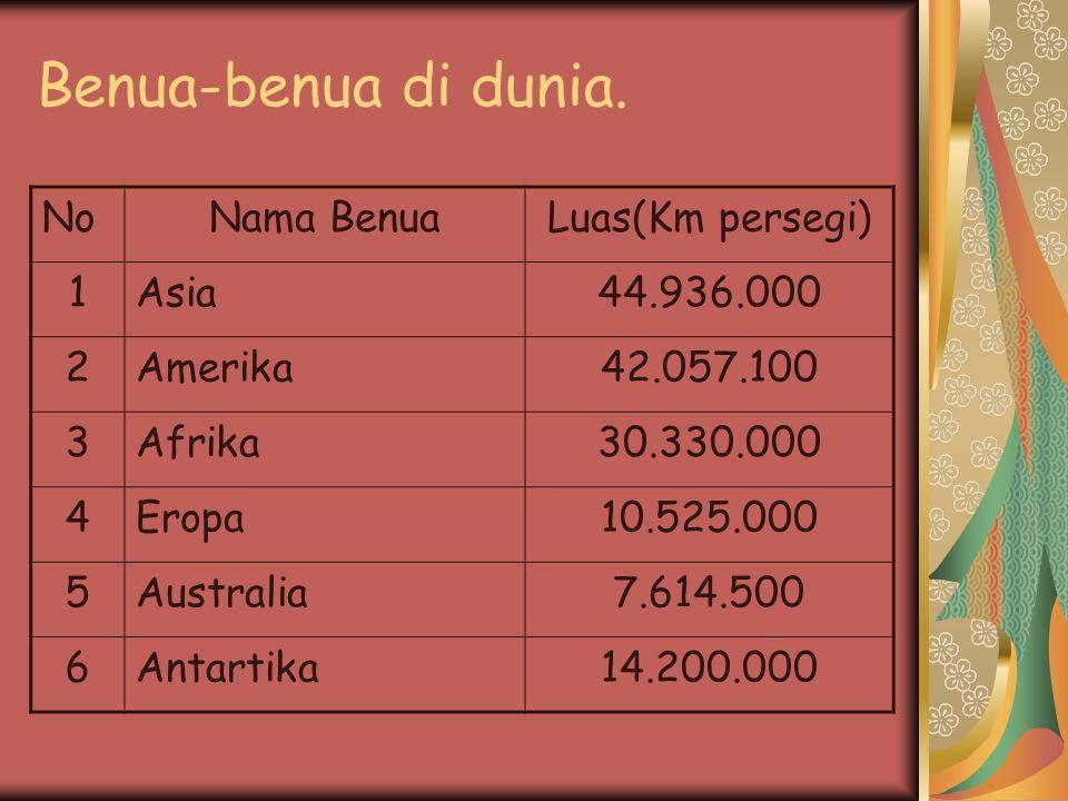 Benua-benua di dunia. NoNama BenuaLuas(Km persegi) 1Asia44.936.000 2Amerika42.057.100 3Afrika30.330.000 4Eropa10.525.000 5Australia7.614.500 6Antartik