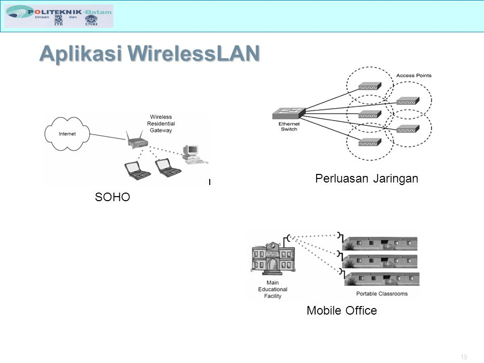 19 Aplikasi WirelessLAN Perluasan Jaringan SOHO Mobile Office