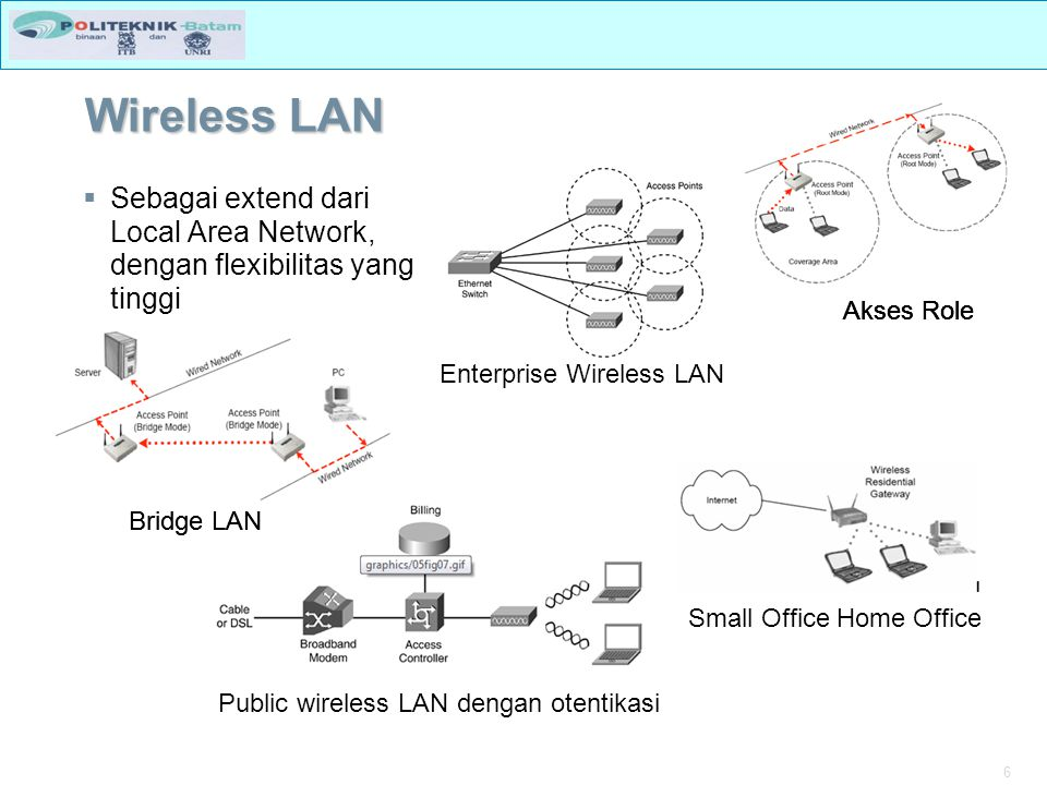 6 Wireless LAN  Sebagai extend dari Local Area Network, dengan flexibilitas yang tinggi Akses Role Small Office Home Office Enterprise Wireless LAN P