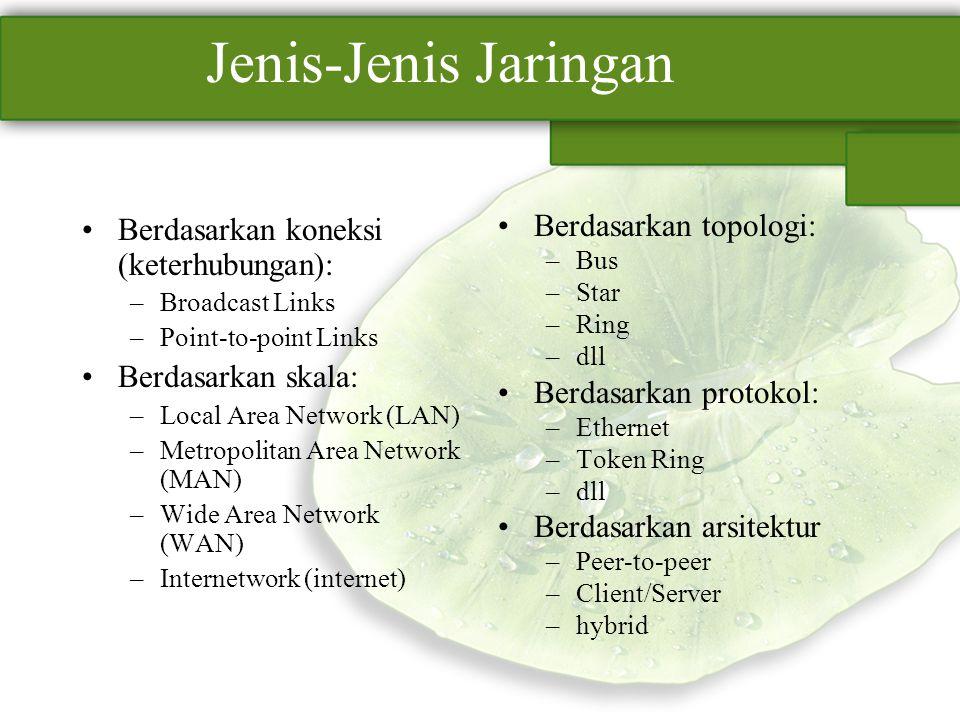 Jenis-Jenis Jaringan Berdasarkan koneksi (keterhubungan): –Broadcast Links –Point-to-point Links Berdasarkan skala: –Local Area Network (LAN) –Metropo