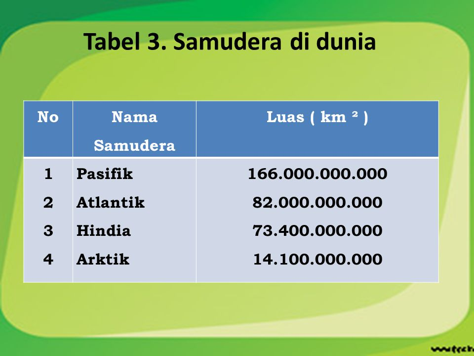 Tabel 3. Samudera di dunia No Nama Samudera Luas ( km ² ) 12341234 Pasifik Atlantik Hindia Arktik 166.000.000.000 82.000.000.000 73.400.000.000 14.100