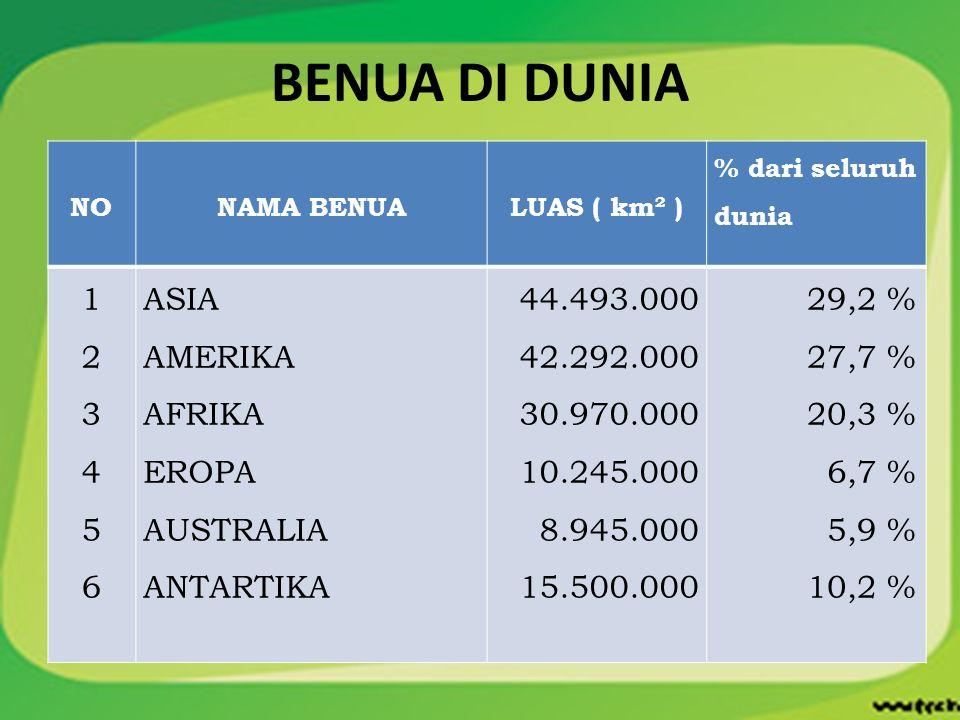 BENUA DI DUNIA NONAMA BENUALUAS ( km² ) % dari seluruh dunia 123456123456 ASIA AMERIKA AFRIKA EROPA AUSTRALIA ANTARTIKA 44.493.000 42.292.000 30.970.0