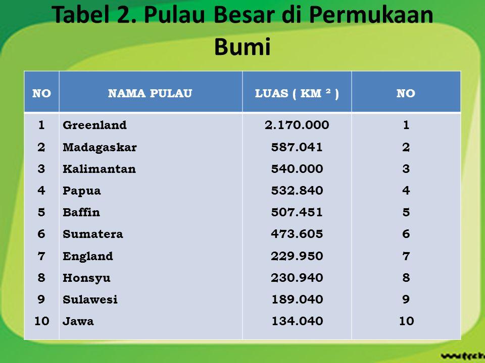 Tabel 2. Pulau Besar di Permukaan Bumi NONAMA PULAULUAS ( KM ² )NO 1 2 3 4 5 6 7 8 9 10 Greenland Madagaskar Kalimantan Papua Baffin Sumatera England